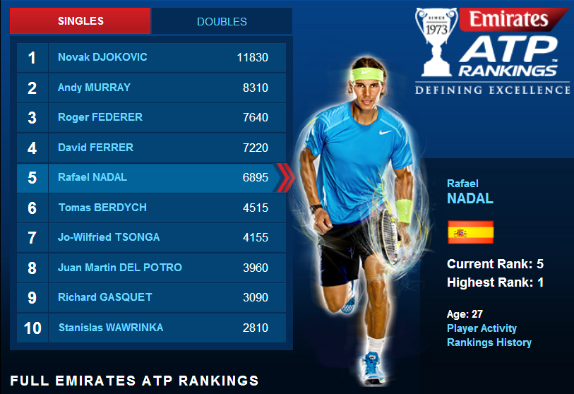 Atp Rankings And Points - image 7