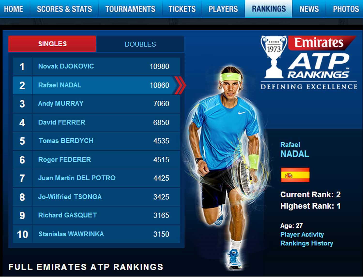 df383331189 New ATP Singles Rankings  Rafael Nadal is close to regaining World No. 1!