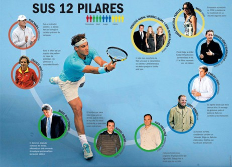 The 12 Pillars - via Sports.es