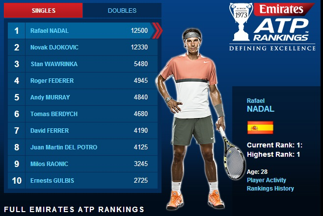 Atp Tour Ranking Points System