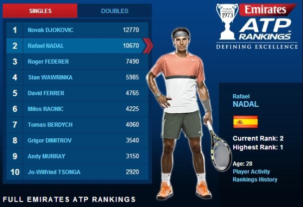 ATP Rankings: August 25, 2014