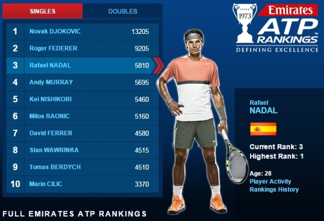 ATP Rankings: March 23, 2015