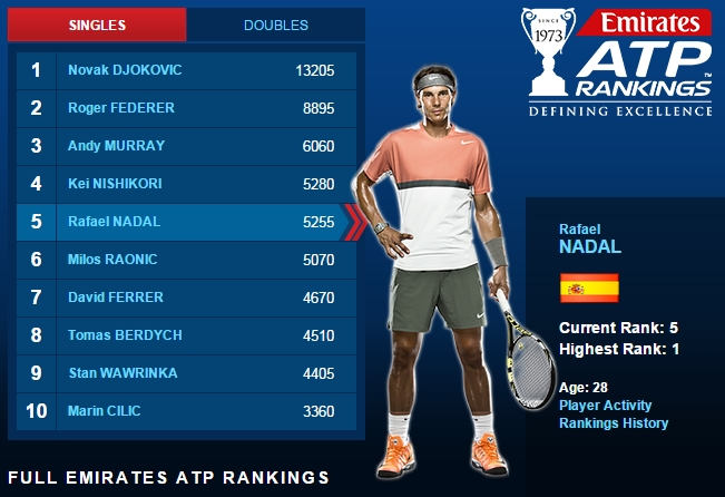 Atp rankings men