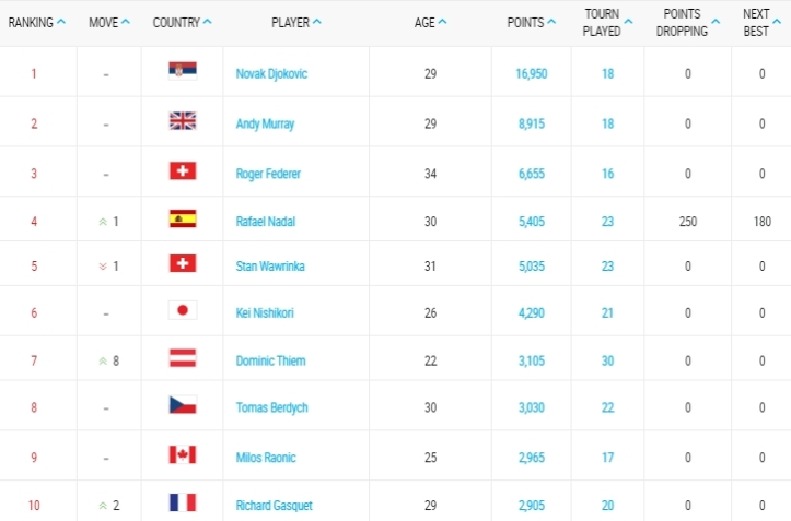 ATP Rankings Rafael Nadal moves up to No. 4 in the world